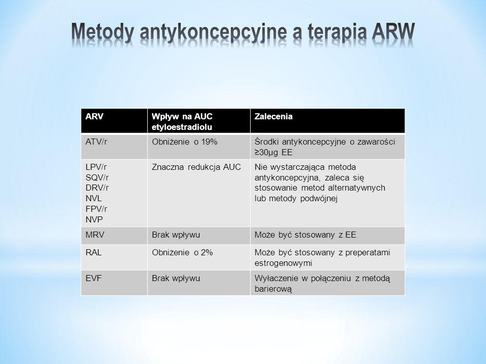 ARVWpływ na AUC etyloestradiolu Zalecenia ATV/rObniżenie o 19%Środki antykoncepcyjne o zawarości ≥30μg EE LPV/r SQV/r DRV/r NVL FPV/r NVP Znaczna redukcja AUCNie wystarczająca metoda antykoncepcyjna, zaleca się stosowanie metod alternatywnych lub metody podwójnej MRVBrak wpływuMoże być stosowany z EE RALObniżenie o 2%Może być stosowany z preperatami estrogenowymi EVFBrak wpływuWyłaczenie w połączeniu z metodą barierową