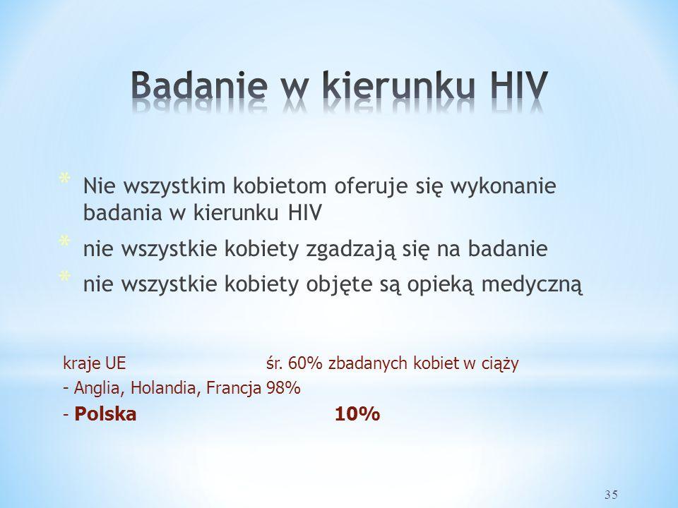 35 * Nie wszystkim kobietom oferuje się wykonanie badania w kierunku HIV * nie wszystkie kobiety zgadzają się na badanie * nie wszystkie kobiety objęte są opieką medyczną kraje UEśr.