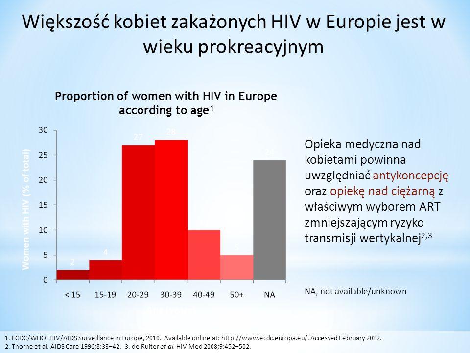 Większość kobiet zakażonych HIV w Europie jest w wieku prokreacyjnym Opieka medyczna nad kobietami powinna uwzględniać antykoncepcję oraz opiekę nad ciężarną z właściwym wyborem ART zmniejszającym ryzyko transmisji wertykalnej 2,3 NA, not available/unknown 1.