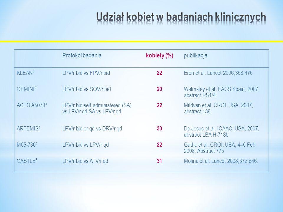 Protokół badania kobiety (%) publikacja KLEAN 1 LPV/r bid vs FPV/r bid 22 Eron et al.