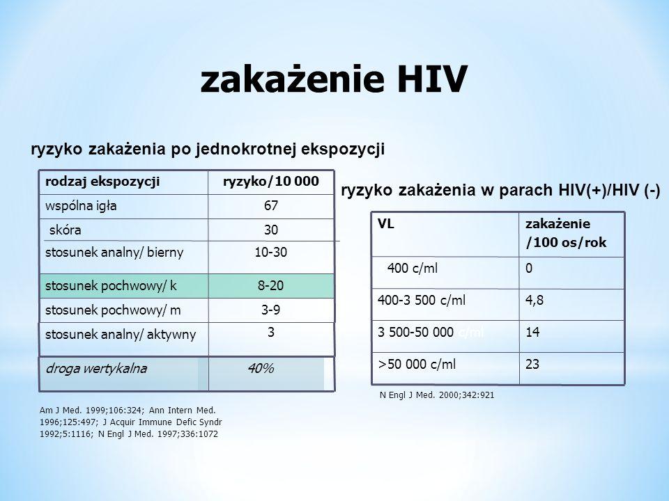 zakażenie HIV Am J Med. 1999;106:324; Ann Intern Med.