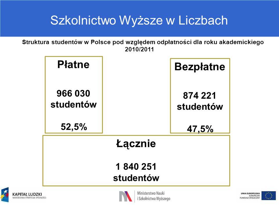Szkolnictwo Wyższe w Liczbach Struktura studentów w Polsce pod względem odpłatności dla roku akademickiego 2010/2011 Płatne 966 030 studentów 52,5% Be