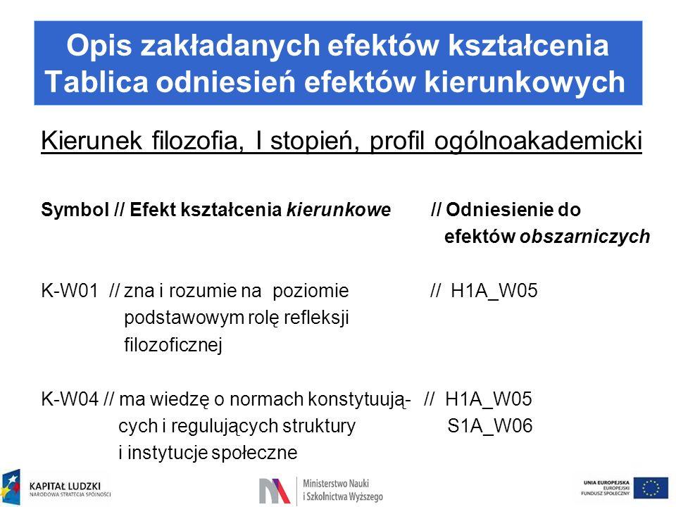 Kierunek filozofia, I stopień, profil ogólnoakademicki Symbol // Efekt kształcenia kierunkowe // Odniesienie do efektów obszarniczych K-W01 // zna i r