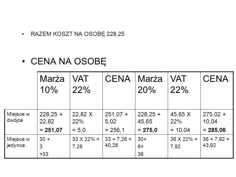 RAZEM KOSZT NA OSOBĘ 228,25 CENA NA OSOBĘ Marża 10% VAT 22% CENAMarża 20% VAT 22% CENA Miejsce w dwójce 228,25 + 22,82 = 251,07 22,82 X 22% = 5,0 251,07 + 5,02 = 256,1 228,25 + 45,65 = 275,0 45,65 X 22% = 10,04 275,02 + 10,04 = 285,06 Miejsce w jedynce 30 + 3 =33 33 X 22% = 7,26 33 + 7,26 = 40,26 30+ 6= 36 36 X 22% = 7,92 36 + 7,92 = 43,92
