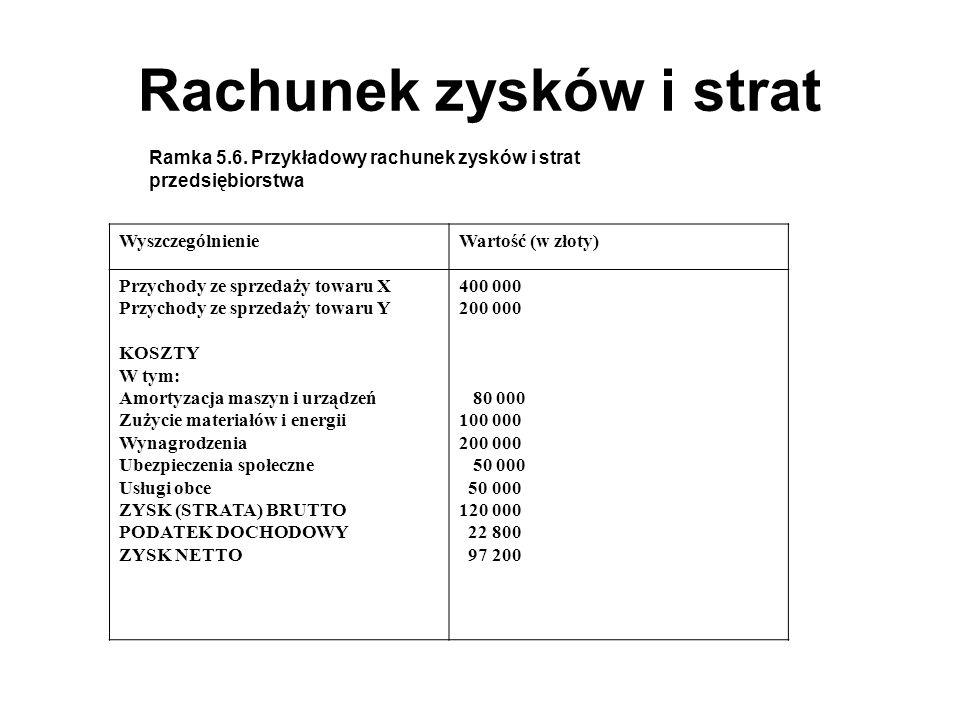 Rachunek zysków i strat Ramka 5.6.