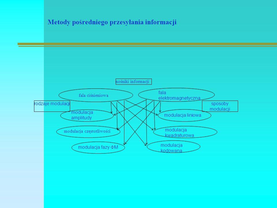 Metody pośredniego przesyłania informacji rodzaje modulacji modulacja fazy  M nośniki informacji fala elektromagnetyczna fala ciśnieniowa modulacja amplitudy modulacja częstotliwości modulacja liniowa modulacja kwadraturowa modulacja kodowana sposoby modulacji
