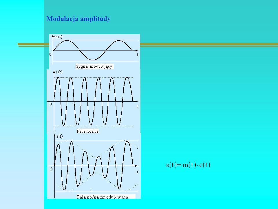 Modulacja amplitudy