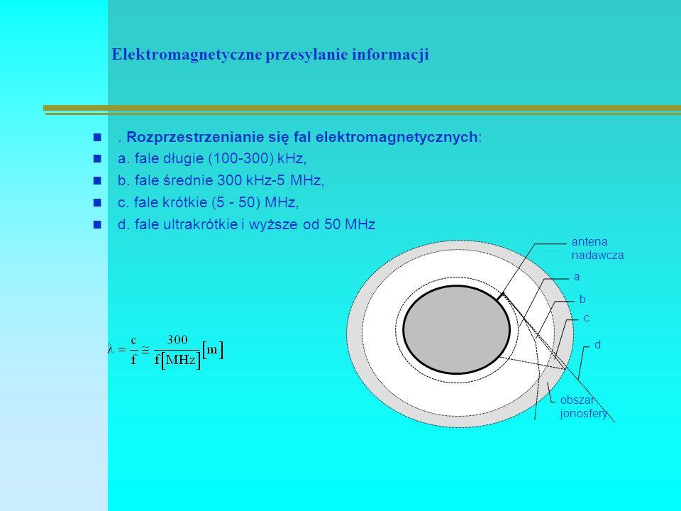 Elektromagnetyczne przesyłanie informacji.Rozprzestrzenianie się fal elektromagnetycznych: a.
