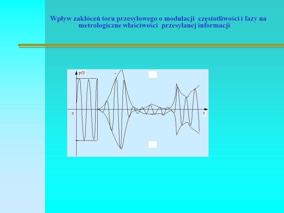 Wpływ zakłóceń toru przesyłowego o modulacji częstotliwości i fazy na metrologiczne właściwości przesyłanej informacji