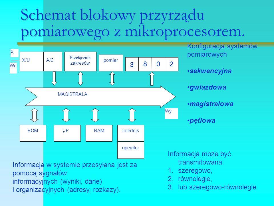Schemat blokowy przyrządu pomiarowego z mikroprocesorem.