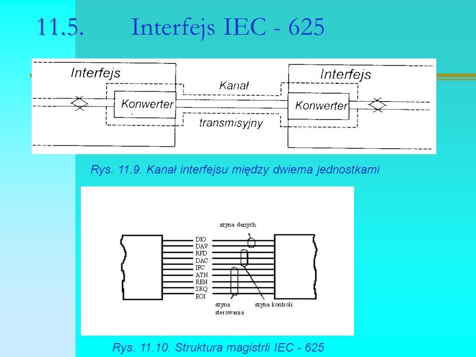 11.5.Interfejs IEC - 625 Rys. 11.9. Kanał interfejsu między dwiema jednostkami Rys.