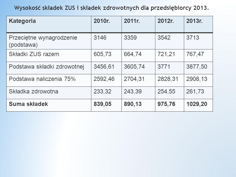 Wysokość składek ZUS i składek zdrowotnych dla przedsiębiorcy 2013.