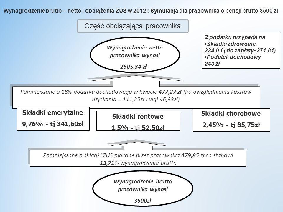 Z podatku przypada na Składki zdrowotne 234,0,6( do zapłaty- 271,81) Podatek dochodowy 243 zł Wynagrodzenie brutto – netto i obciążenia ZUS w 2012r.