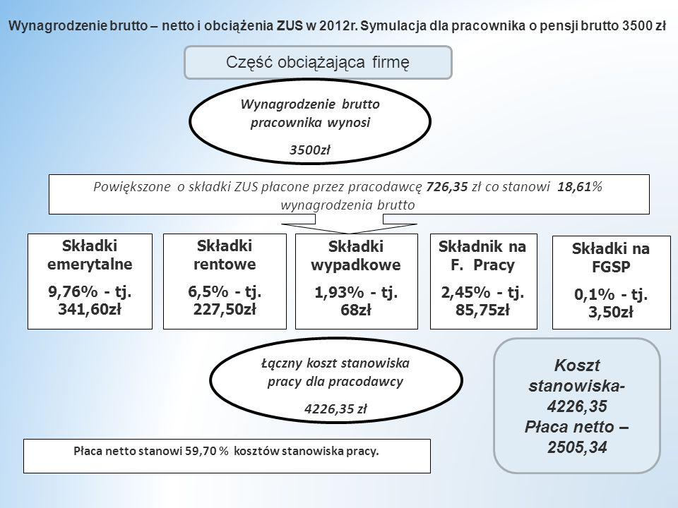 Wynagrodzenie brutto – netto i obciążenia ZUS w 2012r.