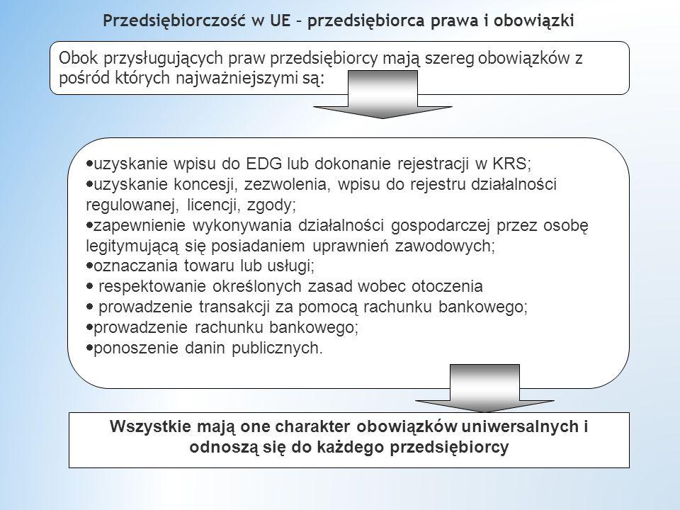Przedsiębiorczość w UE – przedsiębiorca prawa i obowiązki Obok przysługujących praw przedsiębiorcy mają szereg obowiązków z pośród których najważniejszymi są:  uzyskanie wpisu do EDG lub dokonanie rejestracji w KRS;  uzyskanie koncesji, zezwolenia, wpisu do rejestru działalności regulowanej, licencji, zgody;  zapewnienie wykonywania działalności gospodarczej przez osobę legitymującą się posiadaniem uprawnień zawodowych;  oznaczania towaru lub usługi;  respektowanie określonych zasad wobec otoczenia  prowadzenie transakcji za pomocą rachunku bankowego;  prowadzenie rachunku bankowego;  ponoszenie danin publicznych.