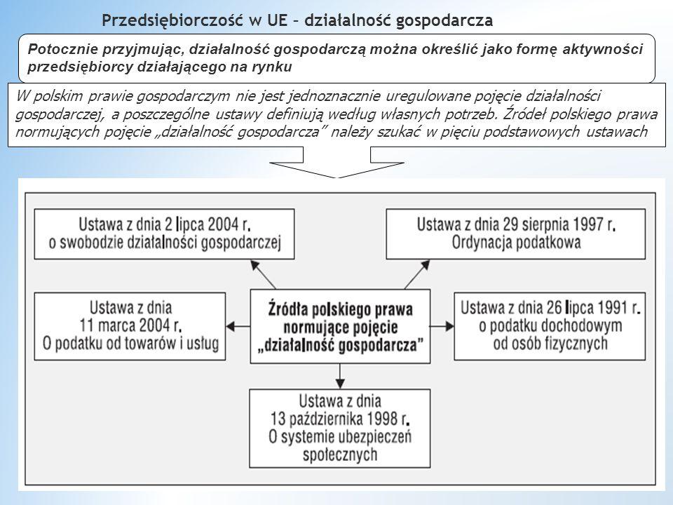 Przedsiębiorczość w UE – działalność gospodarcza Potocznie przyjmując, działalność gospodarczą można określić jako formę aktywności przedsiębiorcy działającego na rynku W polskim prawie gospodarczym nie jest jednoznacznie uregulowane pojęcie działalności gospodarczej, a poszczególne ustawy definiują według własnych potrzeb.