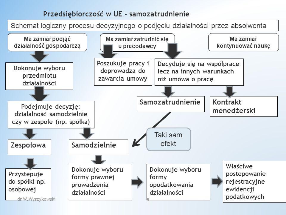 dr W.Wyrzykowski 216 Podatnicy prowadzący działalność gospodarczą mają obowiązek na żądanie kupującego lub usługobiorcy wystawić rachunek potwierdzający dokonanie sprzedaży lub wykonanie usługi.