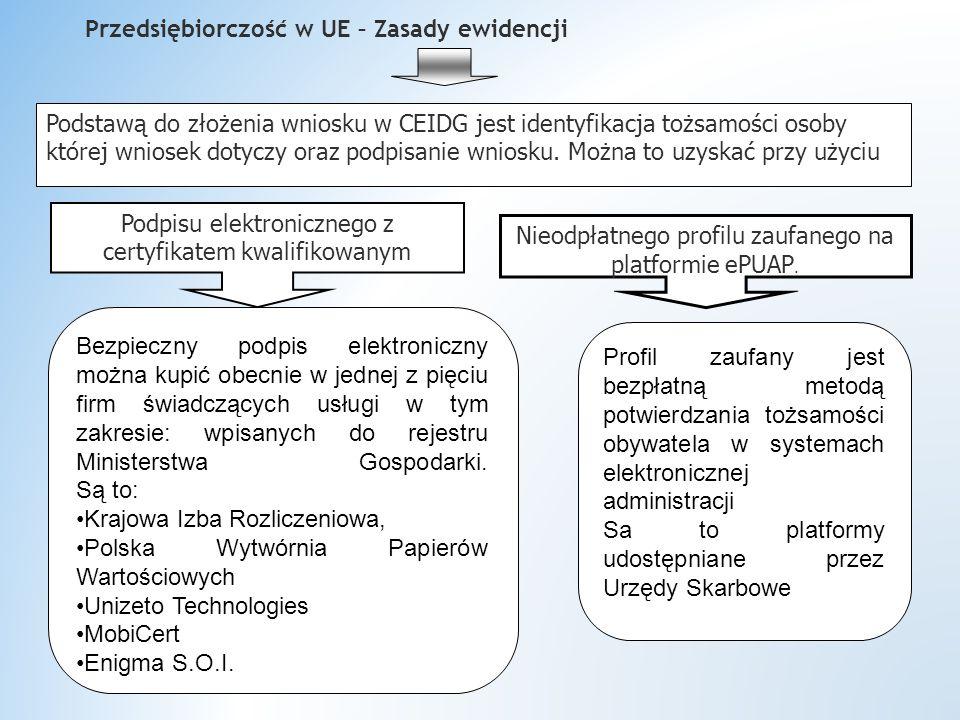 Przedsiębiorczość w UE – Zasady ewidencji Podstawą do złożenia wniosku w CEIDG jest identyfikacja tożsamości osoby której wniosek dotyczy oraz podpisanie wniosku.