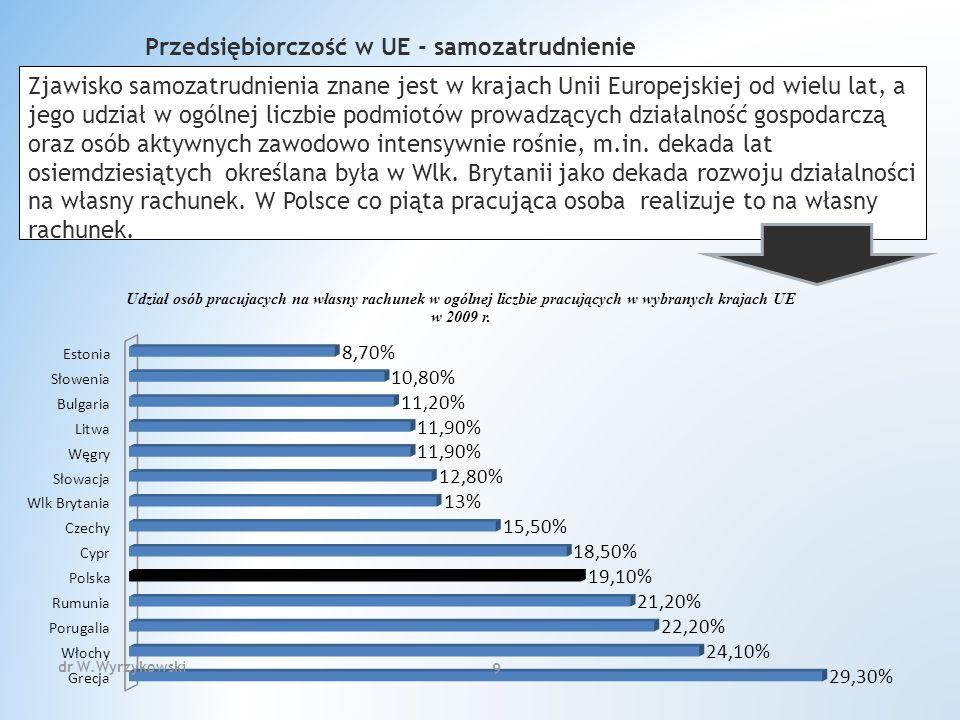 dr W.Wyrzykowski 230 Wyłączenia Przedmiotowe Usługi wymienione w załączniku do rozporządzenia m.in.