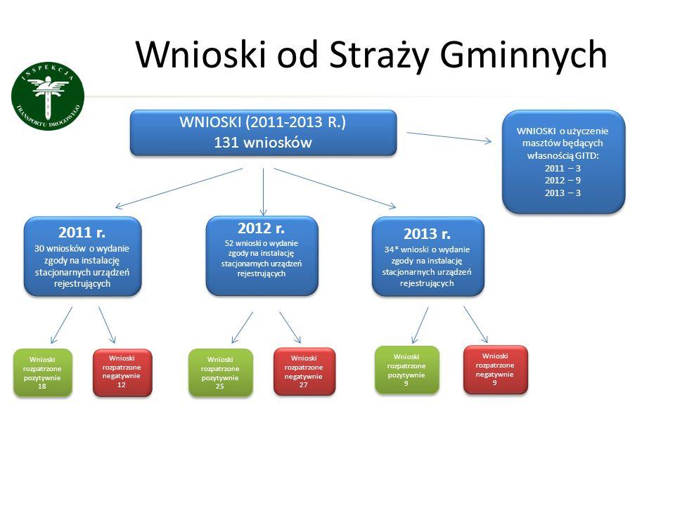 Wnioski od Straży Gminnych WNIOSKI (2011-2013 R.) 131 wniosków WNIOSKI (2011-2013 R.) 131 wniosków 2011 r. 30 wniosków o wydanie zgody na instalację s