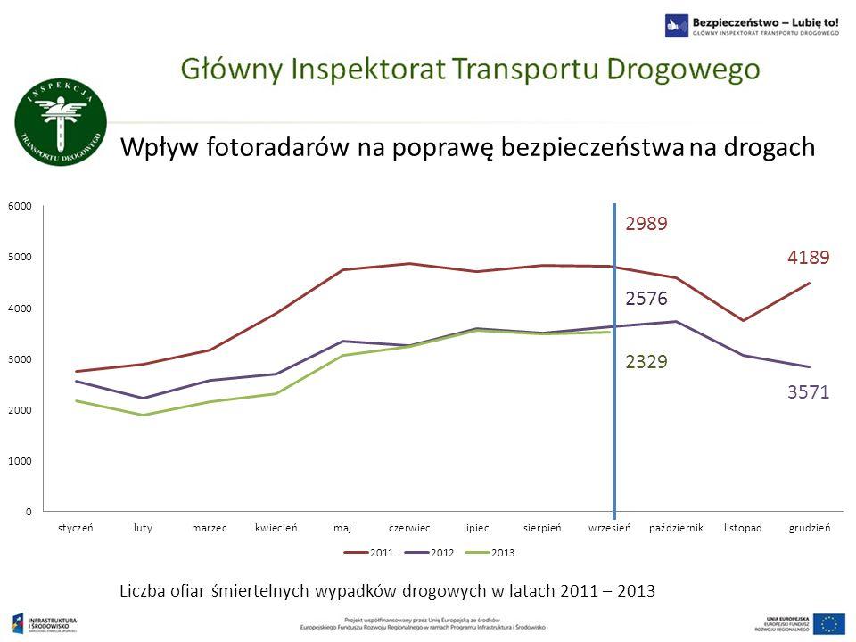 Wpływ fotoradarów na poprawę bezpieczeństwa na drogach 4189 3571 2576 Liczba ofiar śmiertelnych wypadków drogowych w latach 2011 – 2013 2329 2989