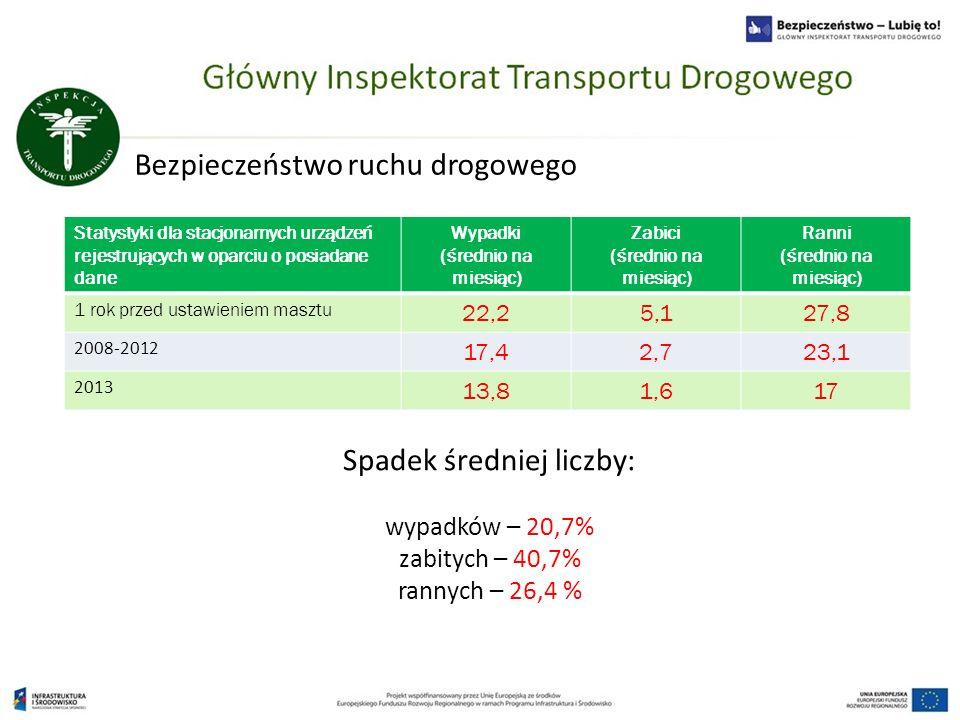 Bezpieczeństwo ruchu drogowego Statystyki dla stacjonarnych urządzeń rejestrujących w oparciu o posiadane dane Wypadki (średnio na miesiąc) Zabici (śr