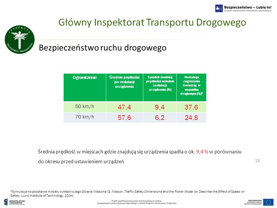 Bezpieczeństwo ruchu drogowego 19 1 Symulacja na podstawie modelu wykładniczego Görana Nilssona (G. Nilsson, Traffic Safety Dimensions and the Power M