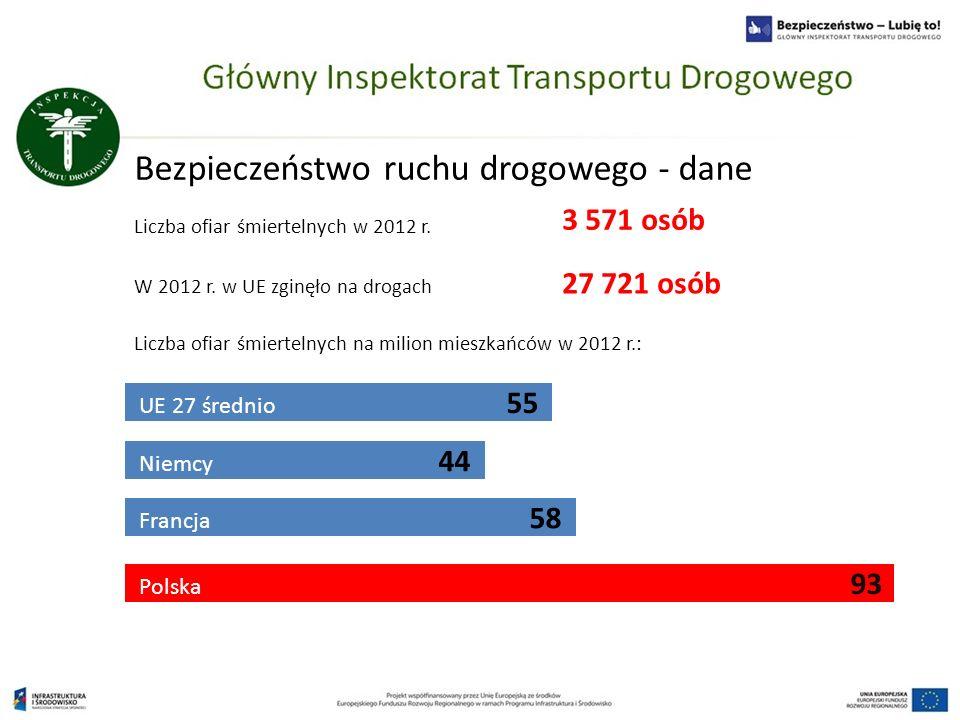 Bezpieczeństwo ruchu drogowego - dane Liczba ofiar śmiertelnych w 2012 r. UE 27 średnio 55 W 2012 r. w UE zginęło na drogach 27 721 osób Liczba ofiar