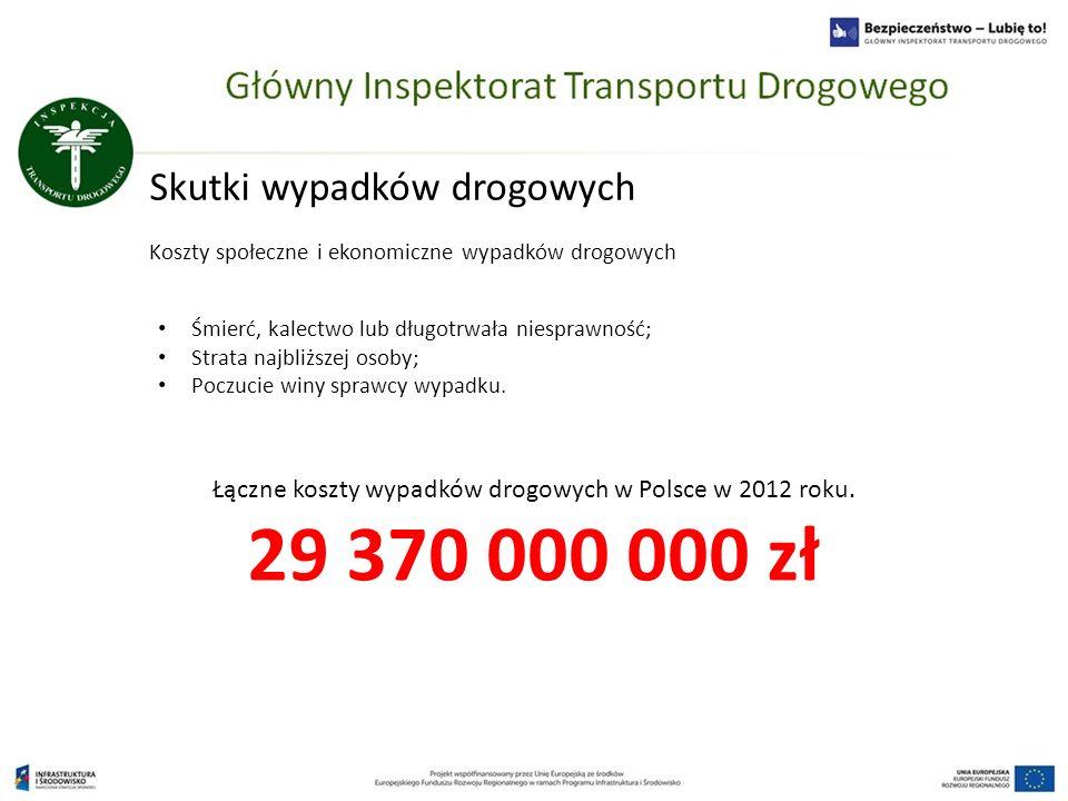 Skutki wypadków drogowych Koszty społeczne i ekonomiczne wypadków drogowych Łączne koszty wypadków drogowych w Polsce w 2012 roku. 29 370 000 000 zł Ś