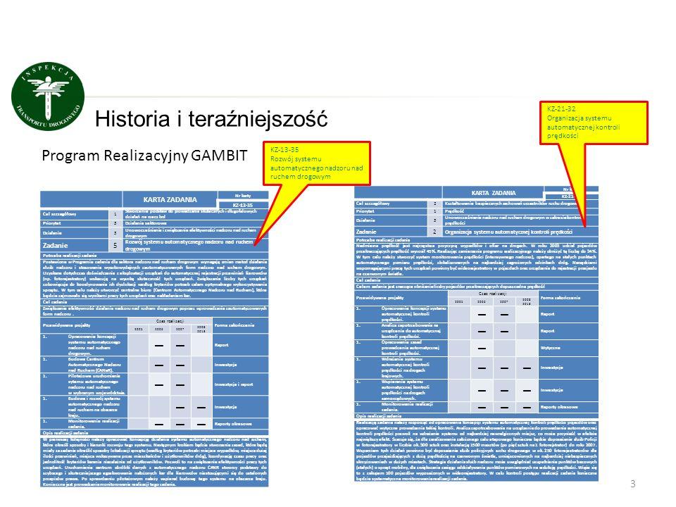 3 Historia i teraźniejszość KARTA ZADANIA Nr karty KZ-13-35 Cel szczegółowy1 Stworzenie podstaw do prowadzenia skutecznych i długofalowych działań na