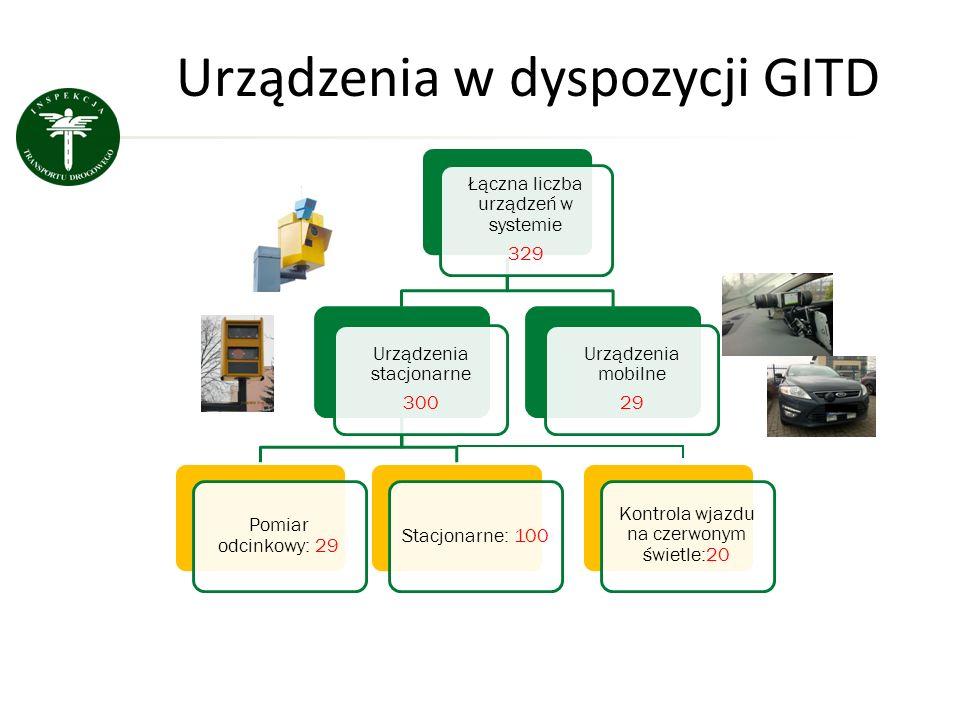 Urządzenia w dyspozycji GITD Łączna liczba urządzeń w systemie 329 Urządzenia stacjonarne 300 Pomiar odcinkowy: 29 Stacjonarne: 100 Urządzenia mobilne