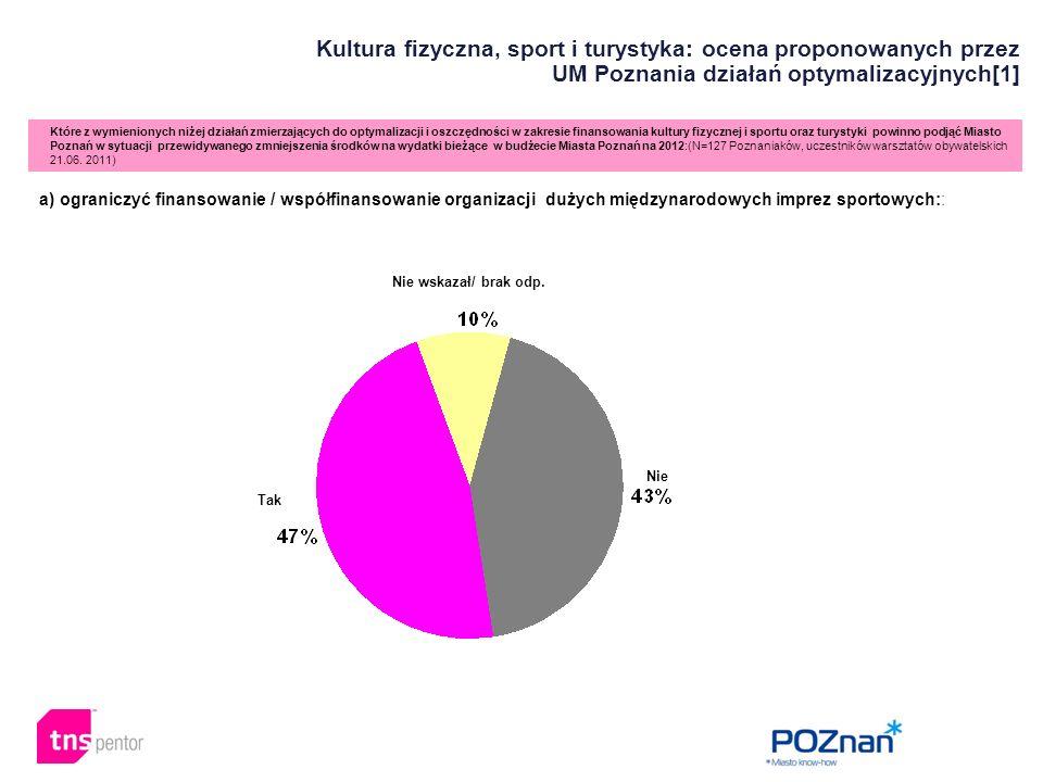 Które z wymienionych niżej działań zmierzających do optymalizacji i oszczędności w zakresie finansowania kultury fizycznej i sportu oraz turystyki powinno podjąć Miasto Poznań w sytuacji przewidywanego zmniejszenia środków na wydatki bieżące w budżecie Miasta Poznań na 2012:(N=127 Poznaniaków, uczestników warsztatów obywatelskich 21.06.