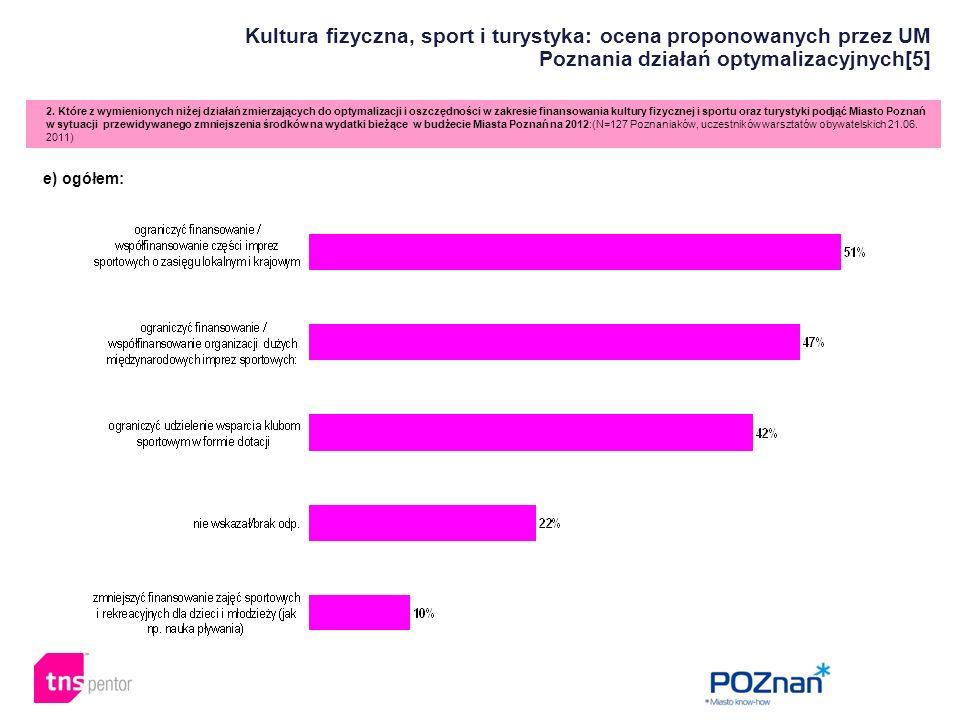 Kultura fizyczna, sport i turystyka: ocena proponowanych przez UM Poznania działań optymalizacyjnych[5] 2. Które z wymienionych niżej działań zmierzaj