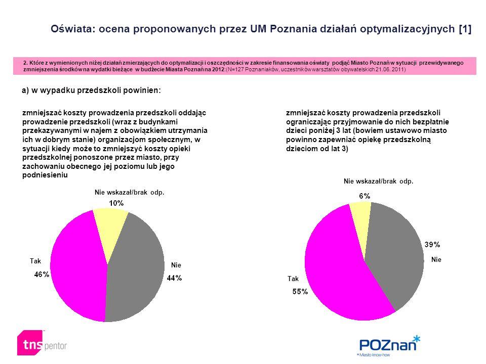Oświata: ocena proponowanych przez UM Poznania działań optymalizacyjnych [1] 2. Które z wymienionych niżej działań zmierzających do optymalizacji i os