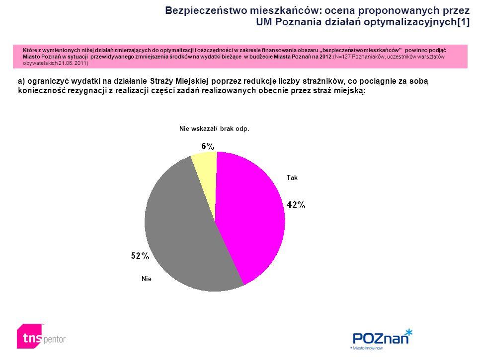 """Które z wymienionych niżej działań zmierzających do optymalizacji i oszczędności w zakresie finansowania obszaru """"bezpieczeństwo mieszkańców powinno podjąć Miasto Poznań w sytuacji przewidywanego zmniejszenia środków na wydatki bieżące w budżecie Miasta Poznań na 2012:(N=127 Poznaniaków, uczestników warsztatów obywatelskich 21.06."""