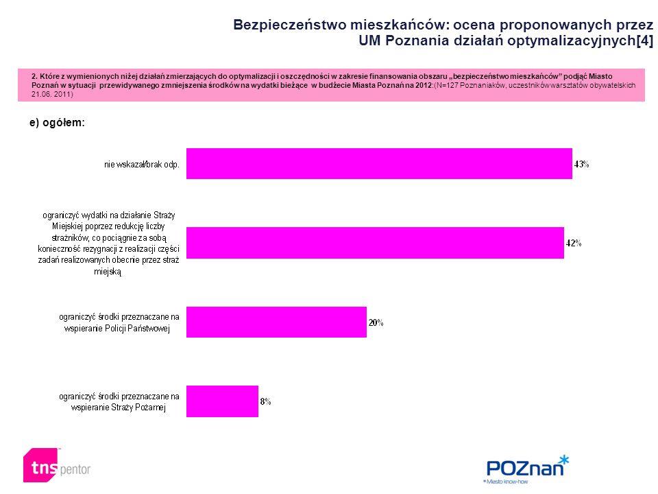 Bezpieczeństwo mieszkańców: ocena proponowanych przez UM Poznania działań optymalizacyjnych[4] 2. Które z wymienionych niżej działań zmierzających do