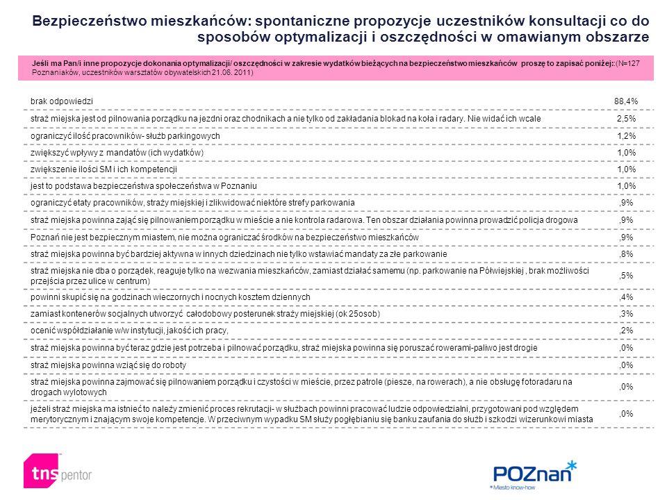 Bezpieczeństwo mieszkańców: spontaniczne propozycje uczestników konsultacji co do sposobów optymalizacji i oszczędności w omawianym obszarze Jeśli ma Pan/i inne propozycje dokonania optymalizacji/ oszczędności w zakresie wydatków bieżących na bezpieczeństwo mieszkańców proszę to zapisać poniżej::(N=127 Poznaniaków, uczestników warsztatów obywatelskich 21.06.