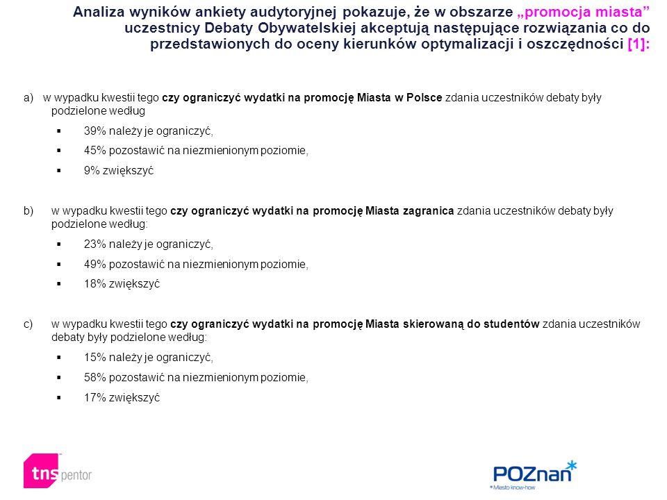 """Analiza wyników ankiety audytoryjnej pokazuje, że w obszarze """"promocja miasta uczestnicy Debaty Obywatelskiej akceptują następujące rozwiązania co do przedstawionych do oceny kierunków optymalizacji i oszczędności [1]: a) w wypadku kwestii tego czy ograniczyć wydatki na promocję Miasta w Polsce zdania uczestników debaty były podzielone według  39% należy je ograniczyć,  45% pozostawić na niezmienionym poziomie,  9% zwiększyć b)w wypadku kwestii tego czy ograniczyć wydatki na promocję Miasta zagranica zdania uczestników debaty były podzielone według:  23% należy je ograniczyć,  49% pozostawić na niezmienionym poziomie,  18% zwiększyć c)w wypadku kwestii tego czy ograniczyć wydatki na promocję Miasta skierowaną do studentów zdania uczestników debaty były podzielone według:  15% należy je ograniczyć,  58% pozostawić na niezmienionym poziomie,  17% zwiększyć"""