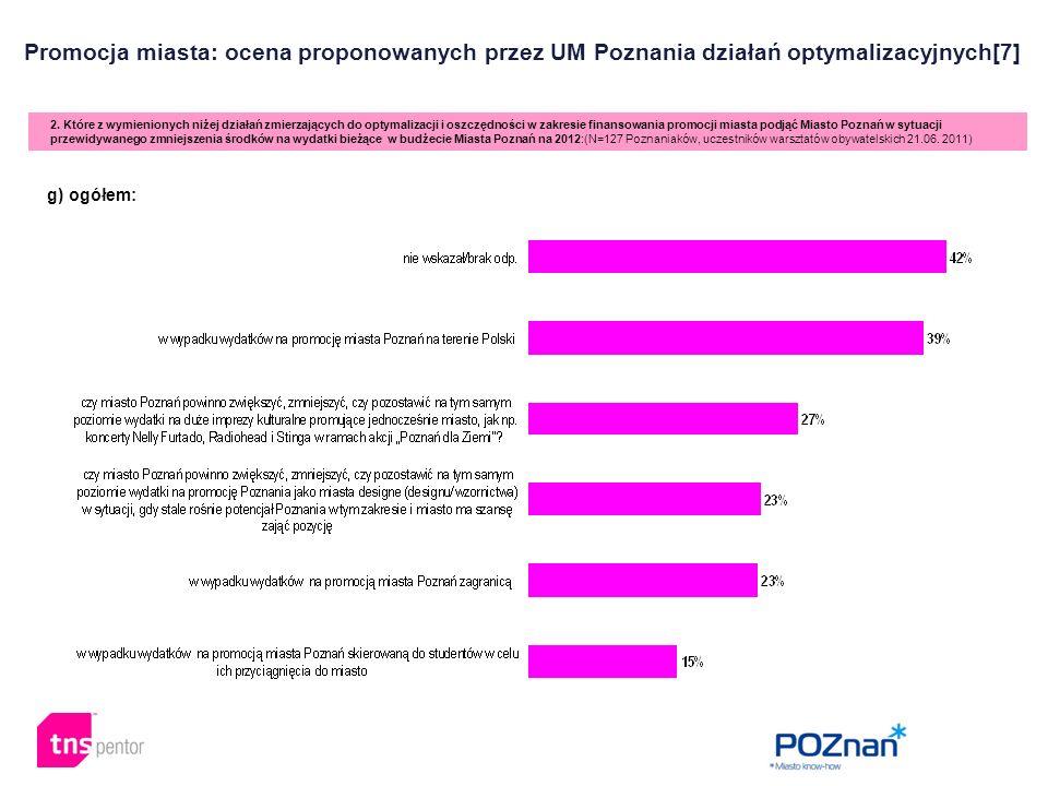 Promocja miasta: ocena proponowanych przez UM Poznania działań optymalizacyjnych[7] 2. Które z wymienionych niżej działań zmierzających do optymalizac