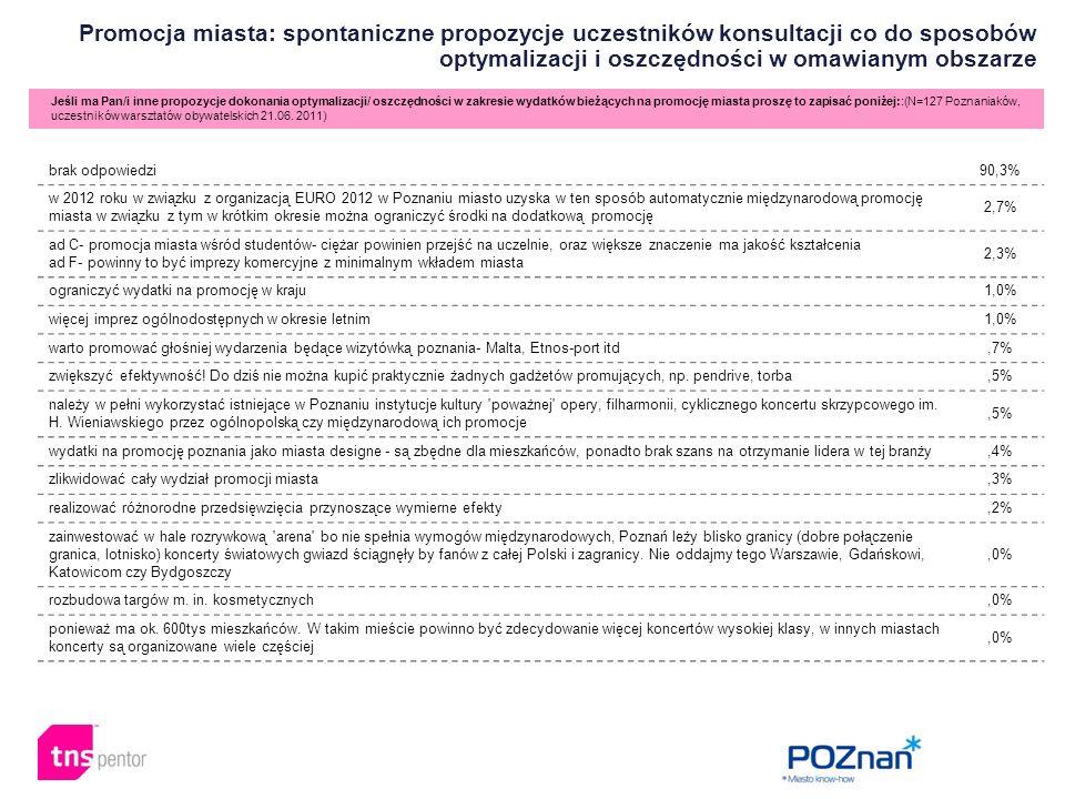 Promocja miasta: spontaniczne propozycje uczestników konsultacji co do sposobów optymalizacji i oszczędności w omawianym obszarze Jeśli ma Pan/i inne propozycje dokonania optymalizacji/ oszczędności w zakresie wydatków bieżących na promocję miasta proszę to zapisać poniżej::(N=127 Poznaniaków, uczestników warsztatów obywatelskich 21.06.