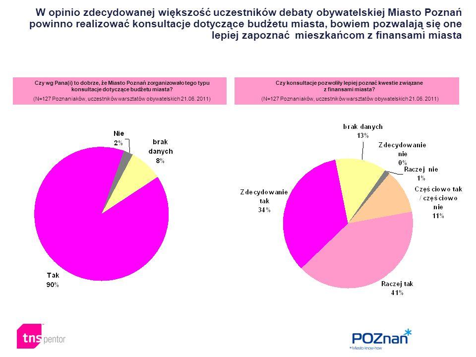 W opinio zdecydowanej większość uczestników debaty obywatelskiej Miasto Poznań powinno realizować konsultacje dotyczące budżetu miasta, bowiem pozwalają się one lepiej zapoznać mieszkańcom z finansami miasta Czy wg Pana(i) to dobrze, że Miasto Poznań zorganizowało tego typu konsultacje dotyczące budżetu miasta.