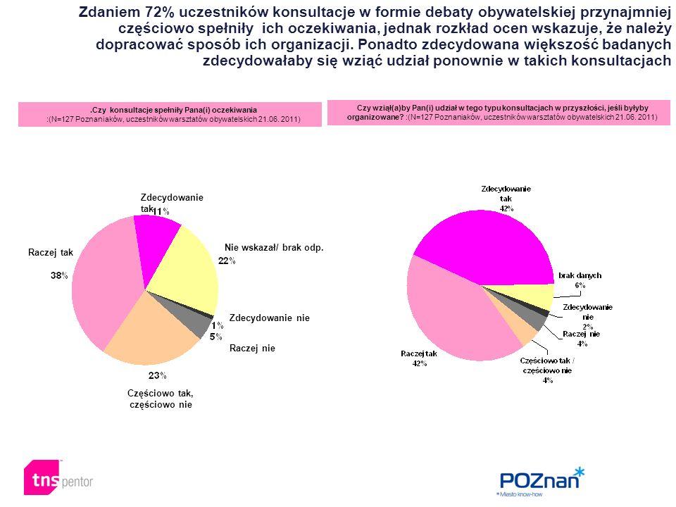Zdaniem 72% uczestników konsultacje w formie debaty obywatelskiej przynajmniej częściowo spełniły ich oczekiwania, jednak rozkład ocen wskazuje, że na