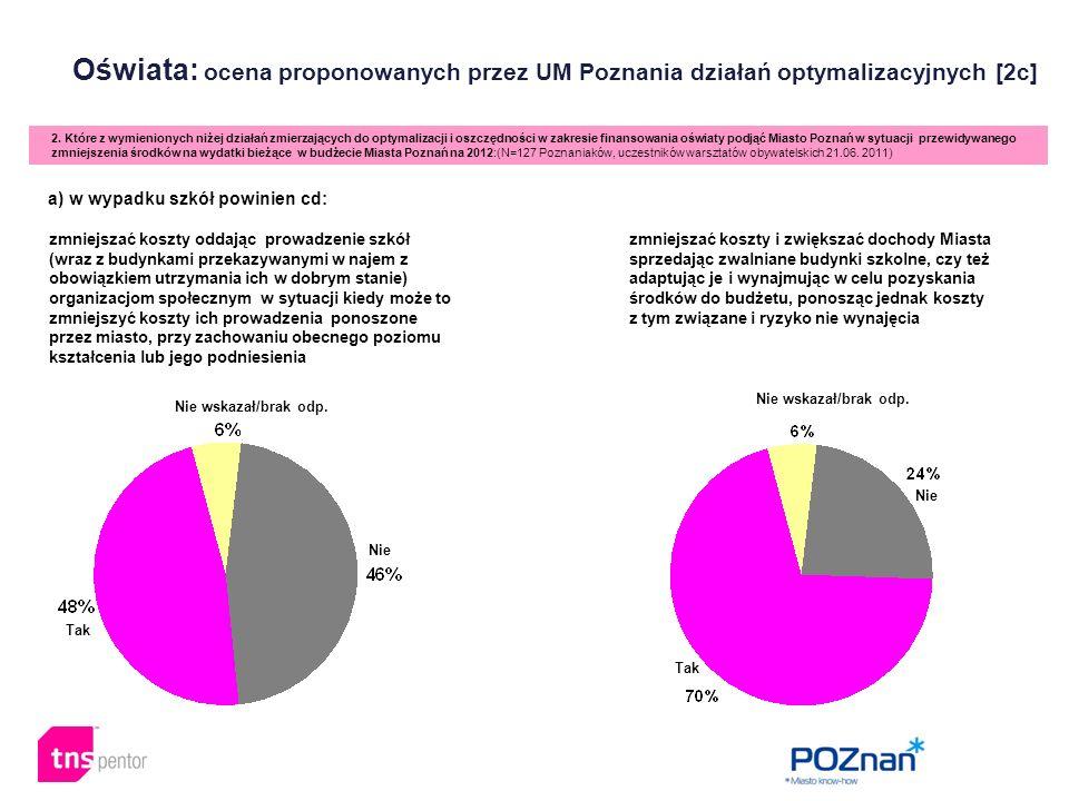 Oświata: ocena proponowanych przez UM Poznania działań optymalizacyjnych [2c] 2. Które z wymienionych niżej działań zmierzających do optymalizacji i o