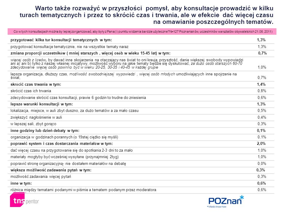 Co w tych konsultacjach można by lepiej zorganizować, aby były z Pana(i) punktu widzenia bardzie użyteczne N=127 Poznaniaków, uczestników warsztatów obywatelskich 21.06.