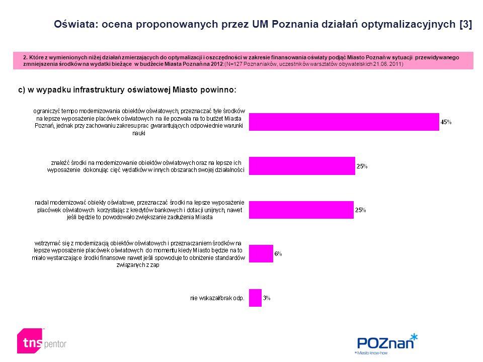 Oświata: ocena proponowanych przez UM Poznania działań optymalizacyjnych [3] 2. Które z wymienionych niżej działań zmierzających do optymalizacji i os