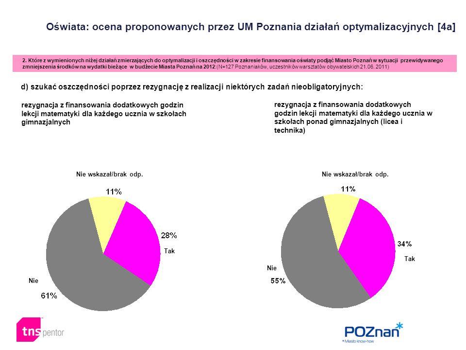 Oświata: ocena proponowanych przez UM Poznania działań optymalizacyjnych [4a] 2. Które z wymienionych niżej działań zmierzających do optymalizacji i o