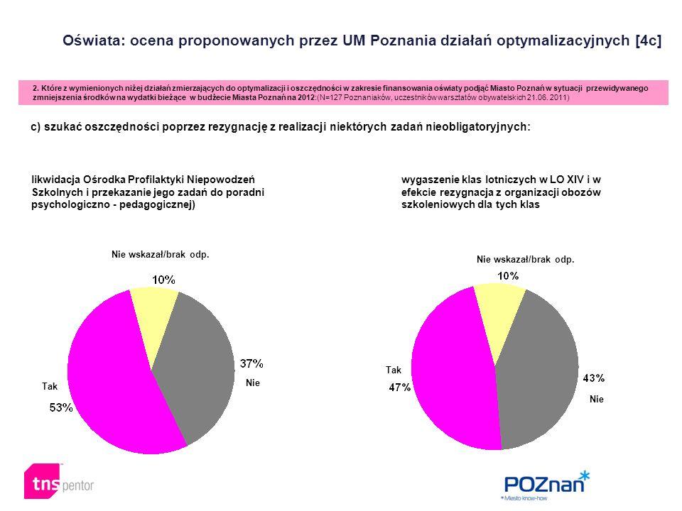 Oświata: ocena proponowanych przez UM Poznania działań optymalizacyjnych [4c] 2. Które z wymienionych niżej działań zmierzających do optymalizacji i o