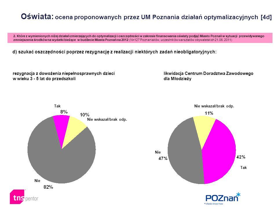 Oświata: ocena proponowanych przez UM Poznania działań optymalizacyjnych [4d] 2. Które z wymienionych niżej działań zmierzających do optymalizacji i o
