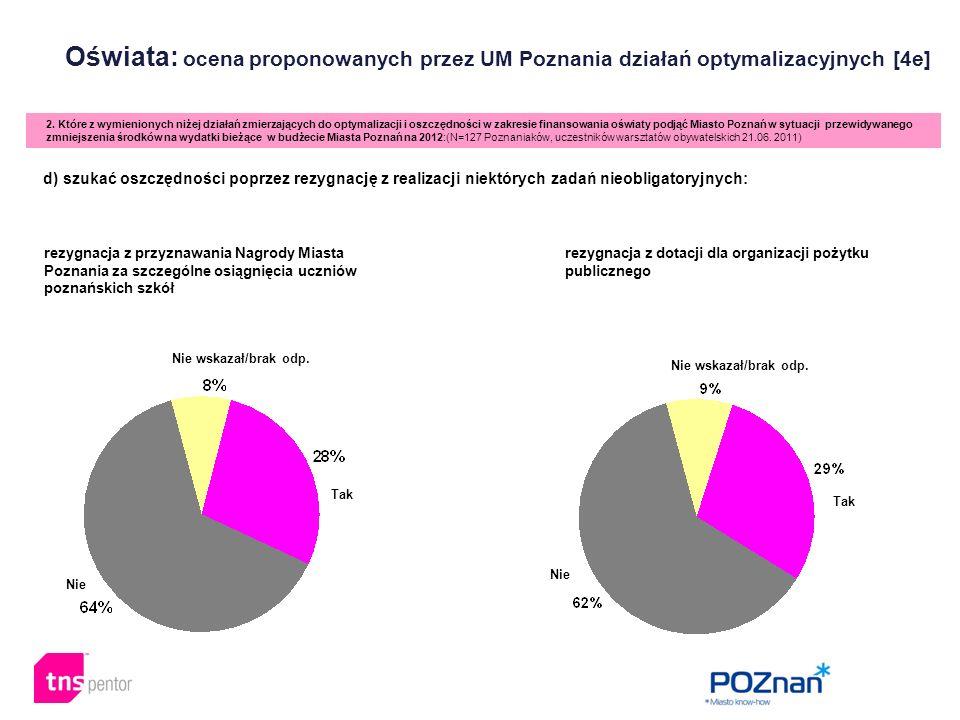 Oświata: ocena proponowanych przez UM Poznania działań optymalizacyjnych [4e] 2. Które z wymienionych niżej działań zmierzających do optymalizacji i o