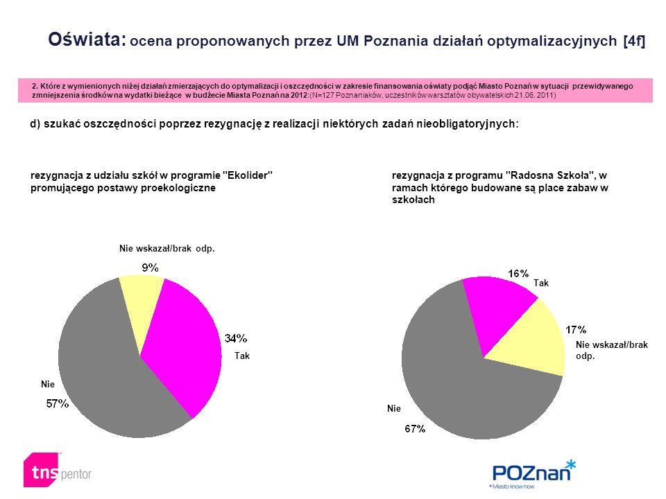 Oświata: ocena proponowanych przez UM Poznania działań optymalizacyjnych [4f] 2. Które z wymienionych niżej działań zmierzających do optymalizacji i o
